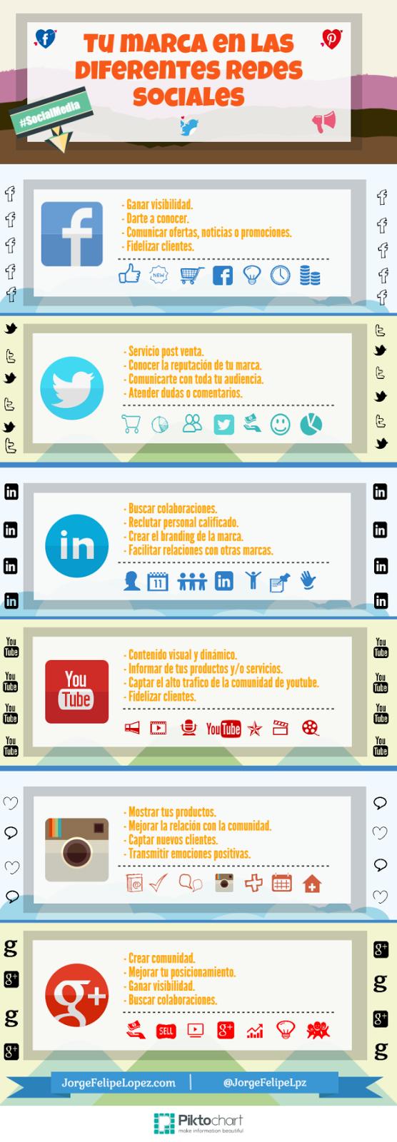 Infografía tu marca en las diferentes redes sociales.